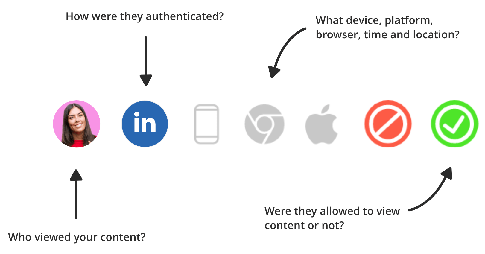 bread and Butter - It's complicated <br>and time consuming<br> - no wonder it keeps<br> getting kicked down<br> the roadmap