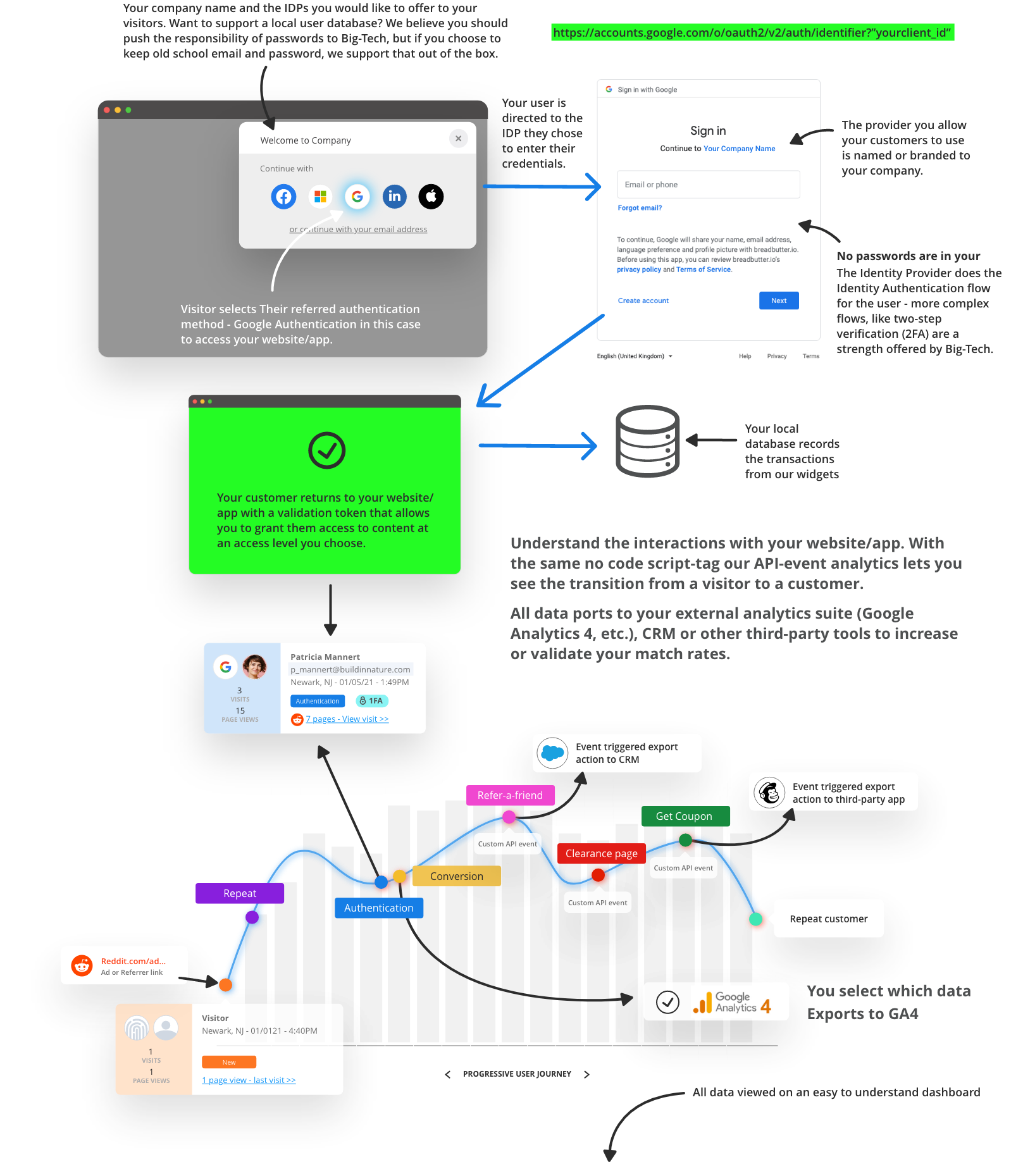 bread and Butter - How it works - a Google visitor conversion example